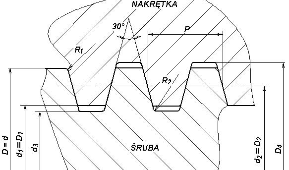 Gwint trapezowy symetryczny